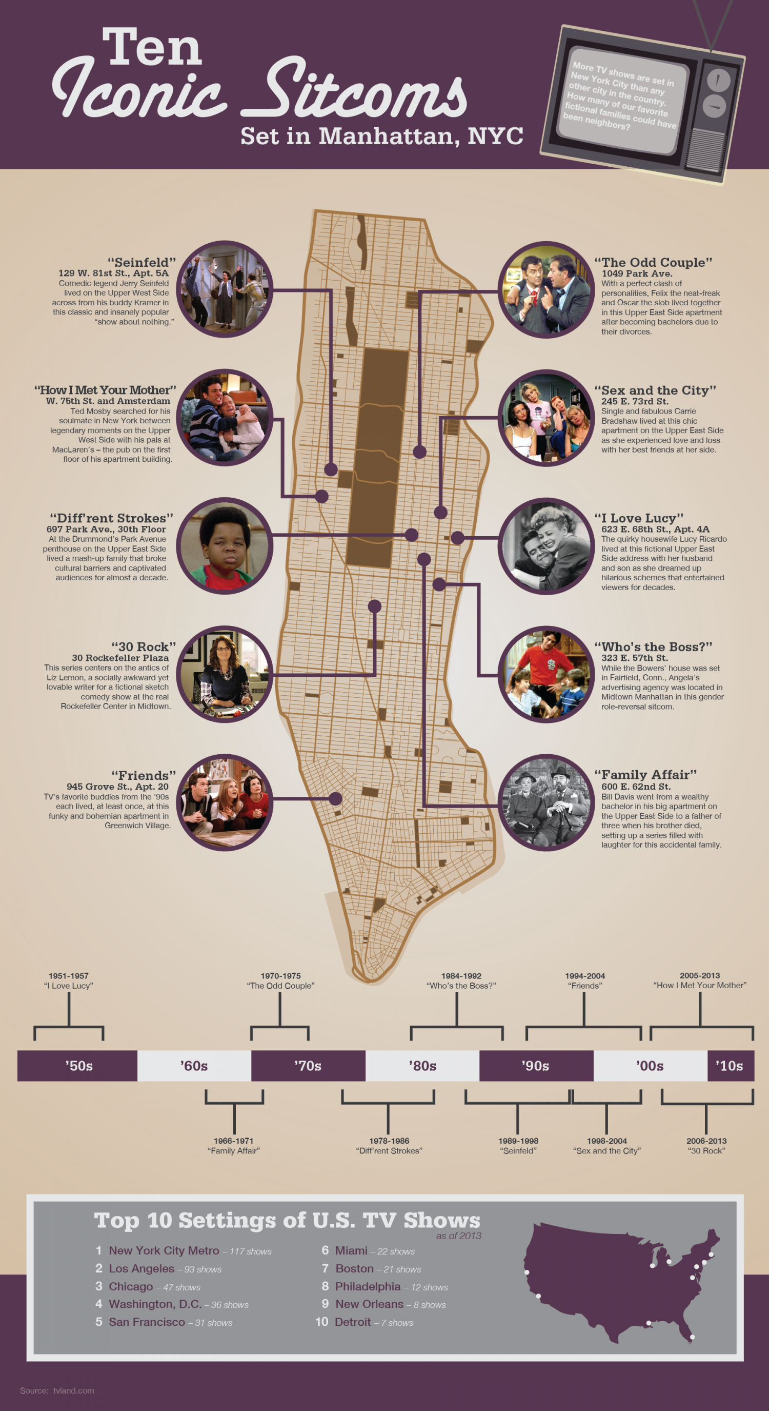 Ten Iconic Sitcoms Set in Manhattan, NYC Infographic