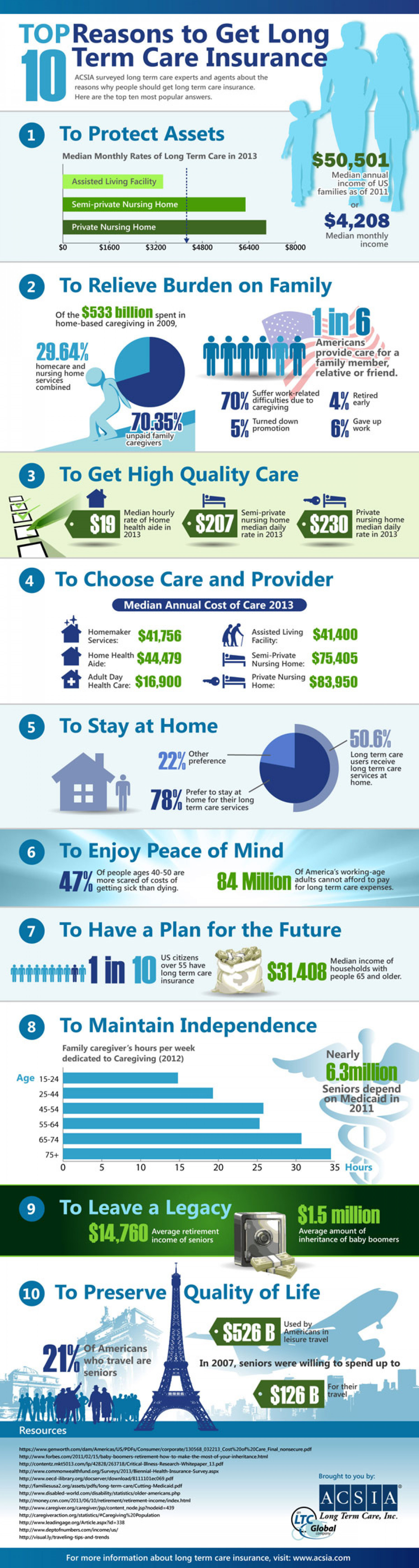 Ten Reasons Why You Need To Get a Long Term Care Insurance  Infographic