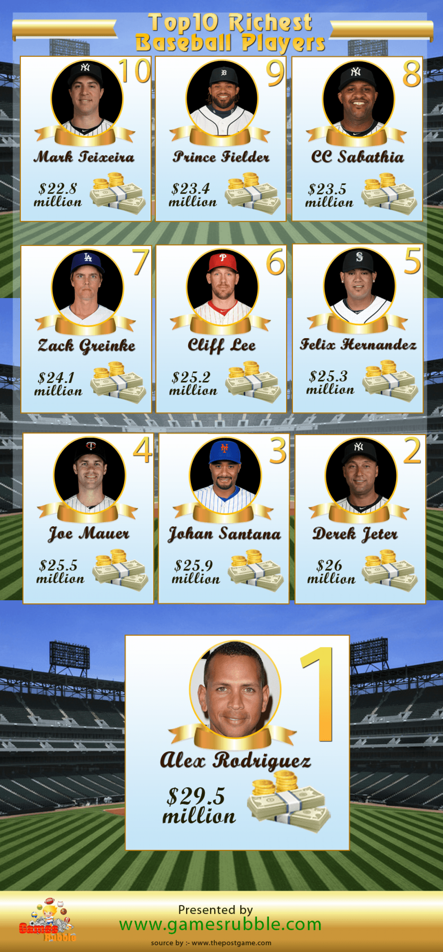 Ten Richest Baseball players Infographic