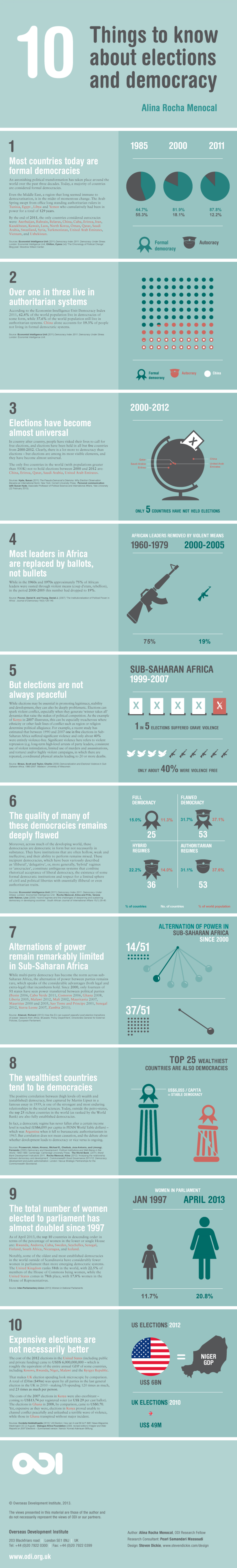 Ten things to know about elections and democracies Infographic
