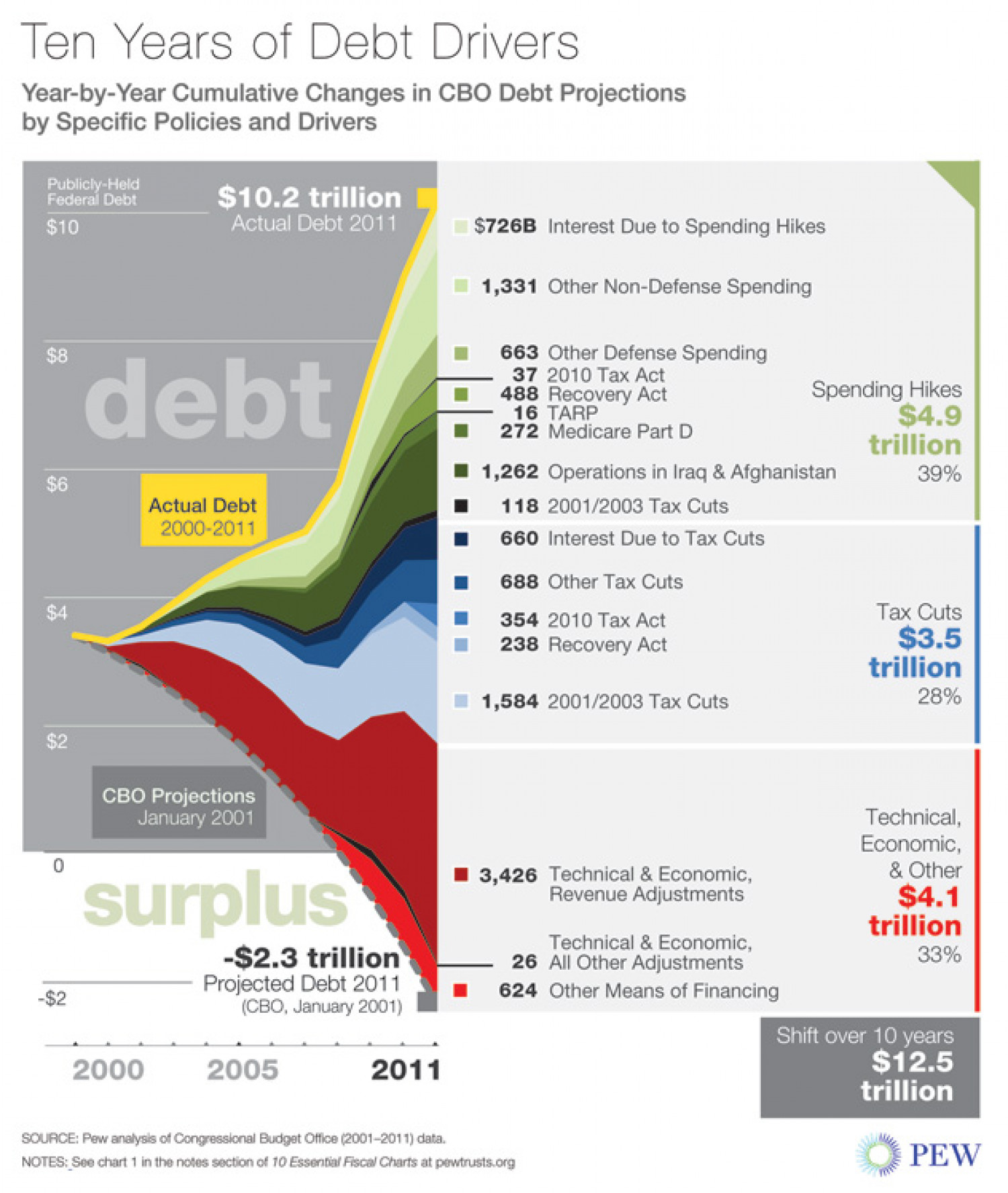 Ten Years of Debt Drivers Infographic