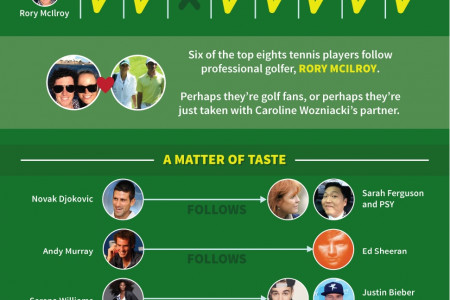 Tennis - The Twitter Connection [Infographic] Infographic
