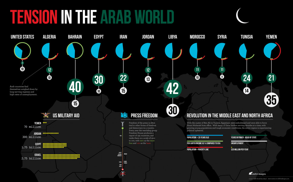 Tension in the Arab World Infographic