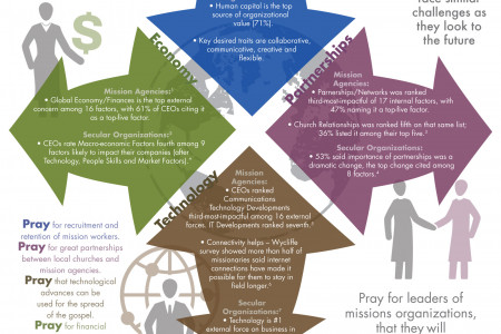 Tensions Influencing Global Missions & Secular Organizations Infographic
