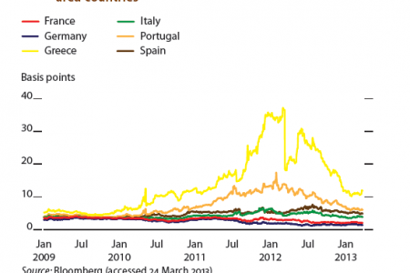 Ten-year government bonds, selected euro area countries. Infographic
