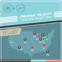 Terminal Velocity: Streamlining Business Travel Infographic
