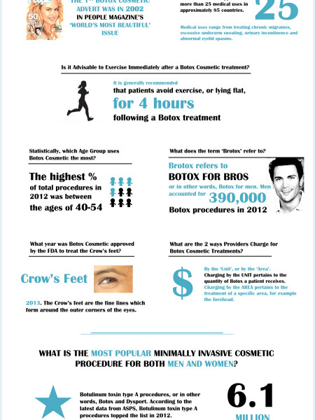 Test your Botox IQ Infographic