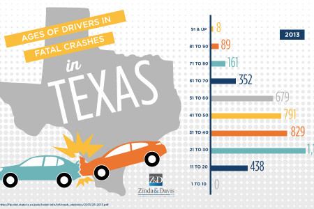 Texas: Ages of Drivers in Fatal Crashes Infographic