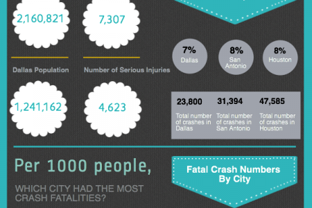 Texas Crashes & Injuries By City Infographic