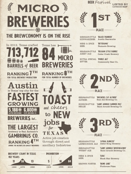 Texas Micro Breweries Infographic