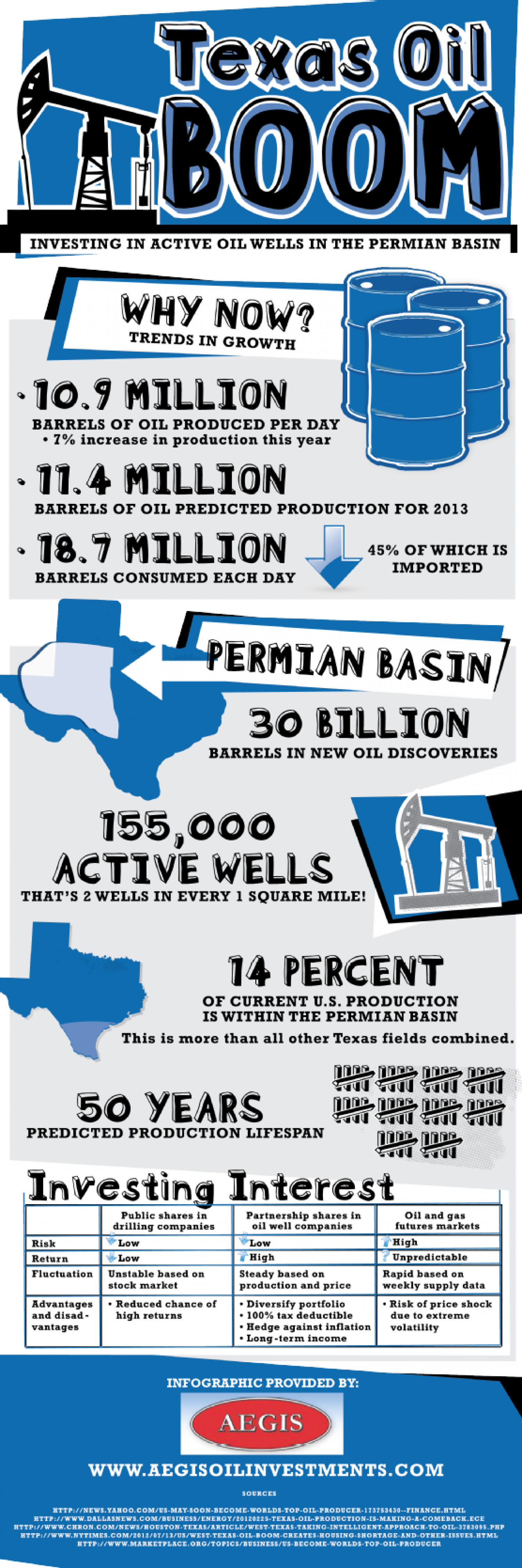 Texas Oil Boom: Investing in Active Oil Wells in the Permian Basin Infographic