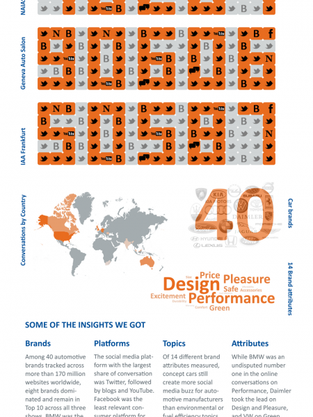 Text 100 Automotive Buzz Index Measures Social Media Brand Performance Infographic