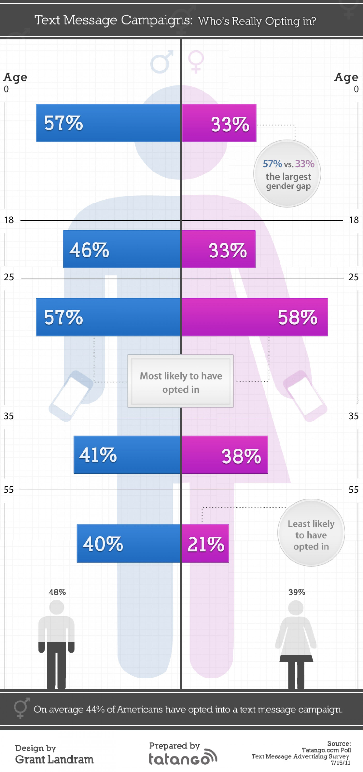 Text Message Campaigns Who's Really Opting In? Infographic