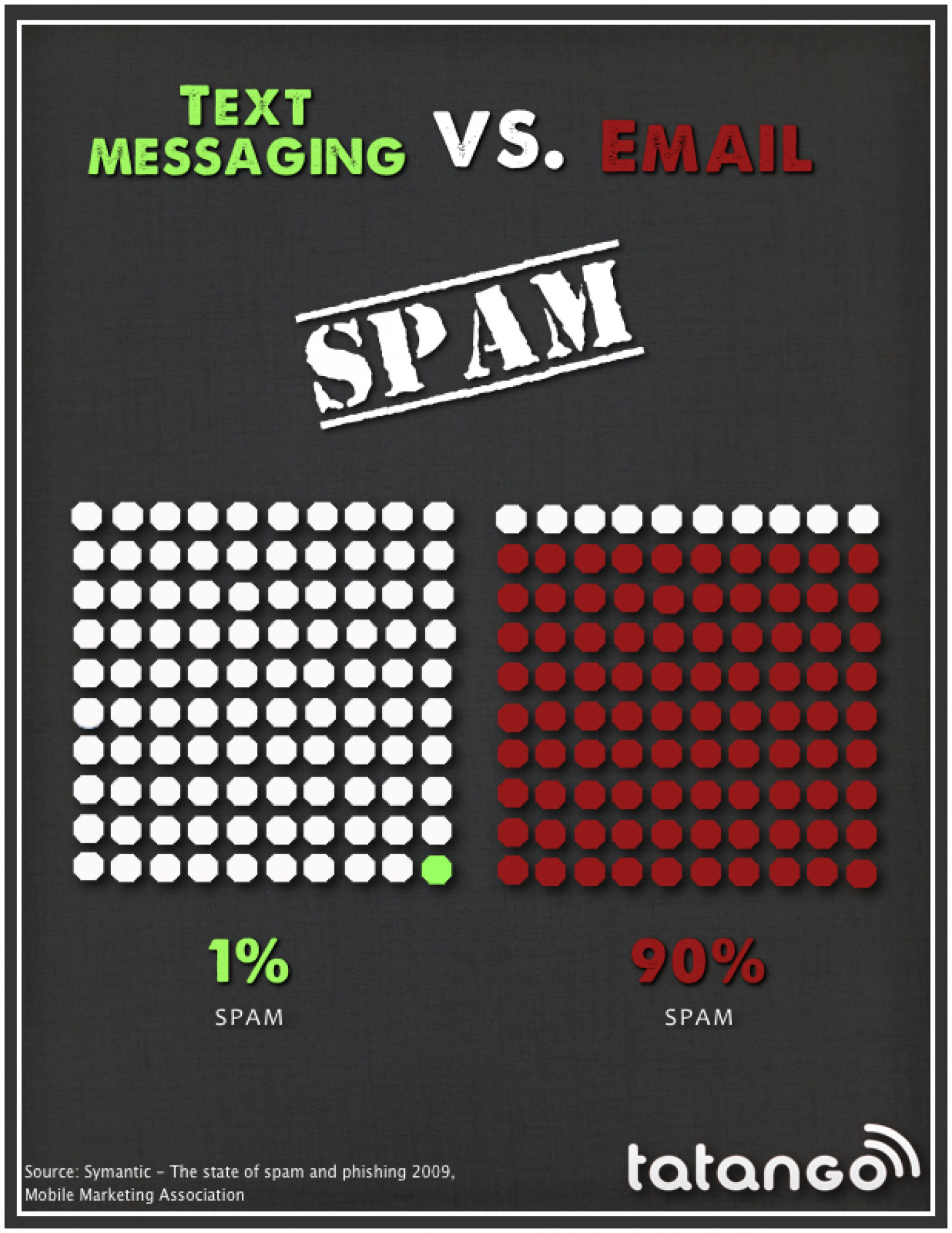 Text Messaging vs. Email: Spam Infographic