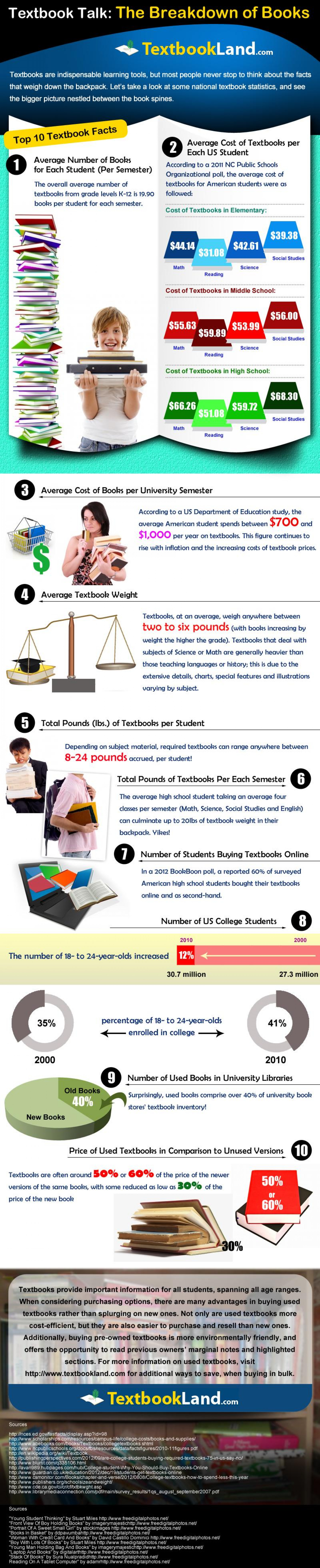 Textbook Talk Infographic