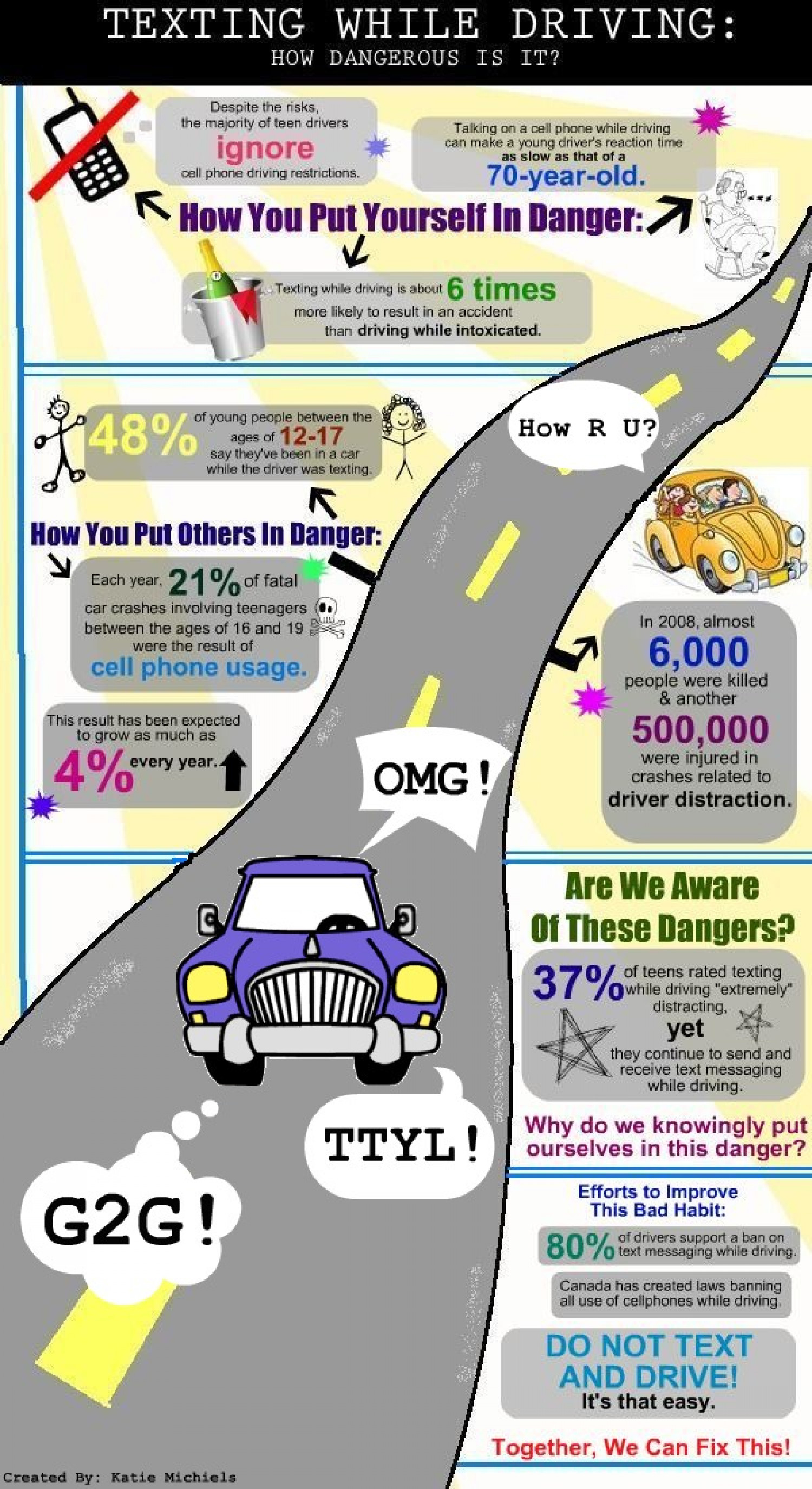 Texting While Driving: How Dangerous Is It? Infographic