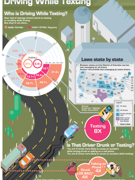 Texting While Driving Statistics & Facts Infographic