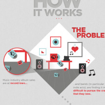 TFG How It Works Infographics Infographic