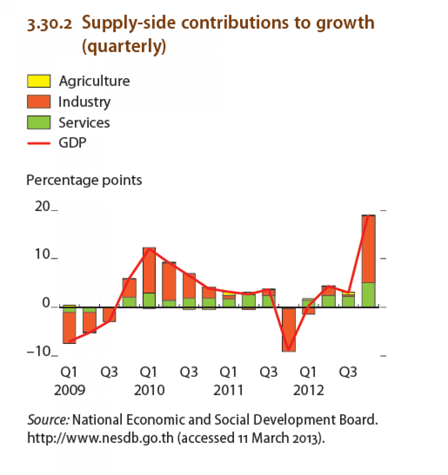 Thailand : Supply-side contributions to growth (Quaterly) Infographic