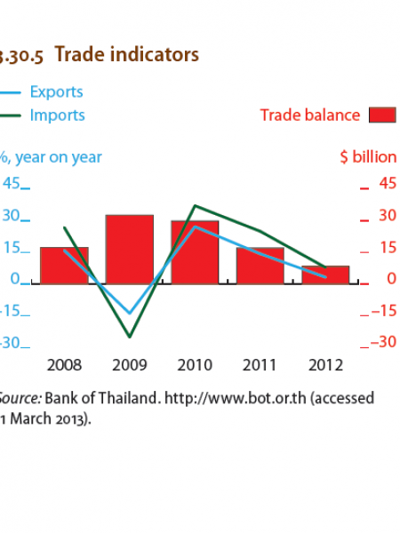Thailand : Trade indicators Infographic