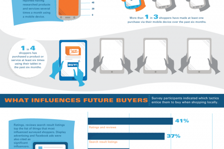 Thank You For Browsing: The Pre-Purchase Habits of Shoppers Infographic