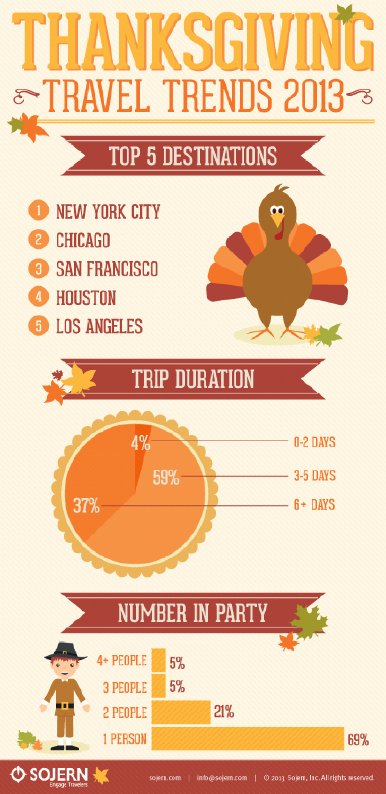 Thanksgiving  Travel Trends Infographic