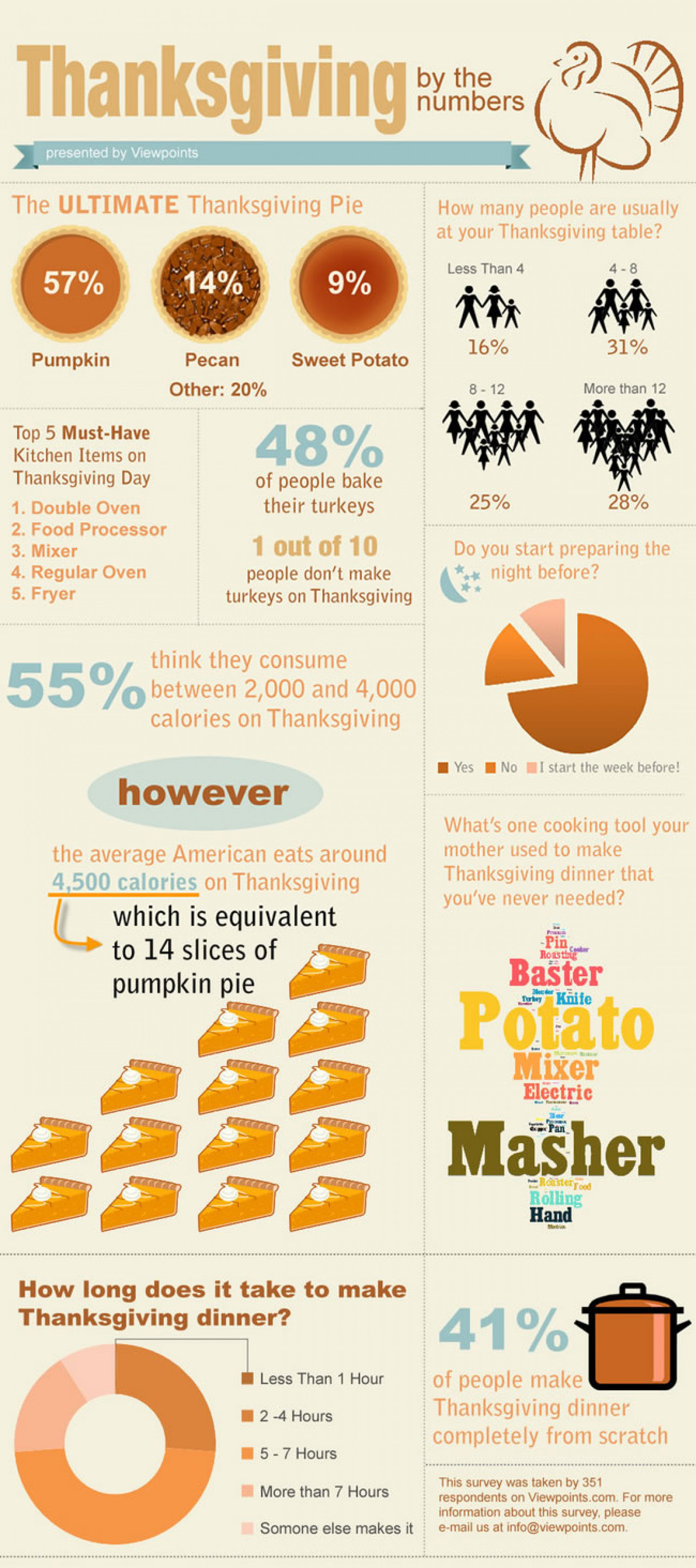 Thanksgiving By the Numbers Infographic