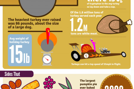 Thanksgiving by the Pound Infographic