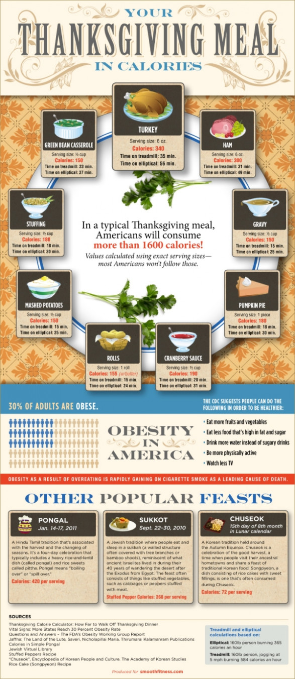 Thanksgiving Calories