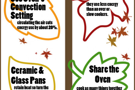 Thanksgiving Energy Saving Tips Infographic