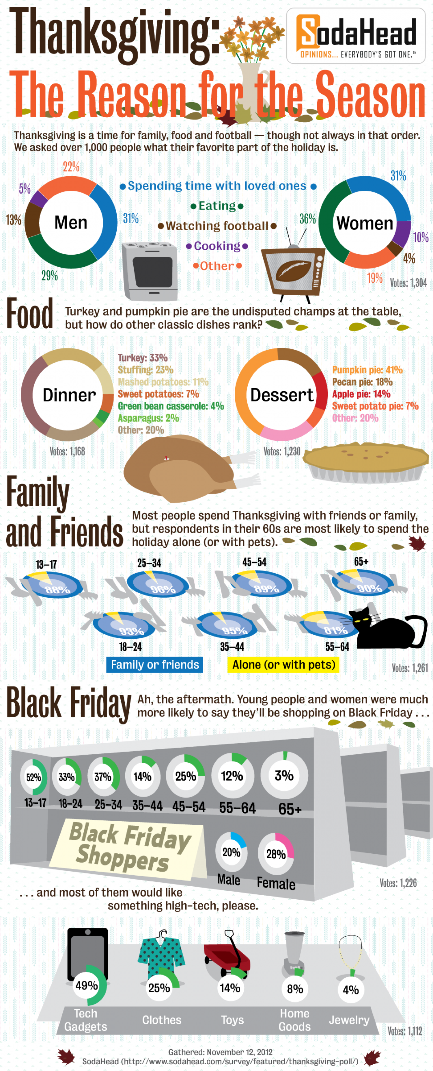 Thanksgiving: The Reason for the Season Infographic