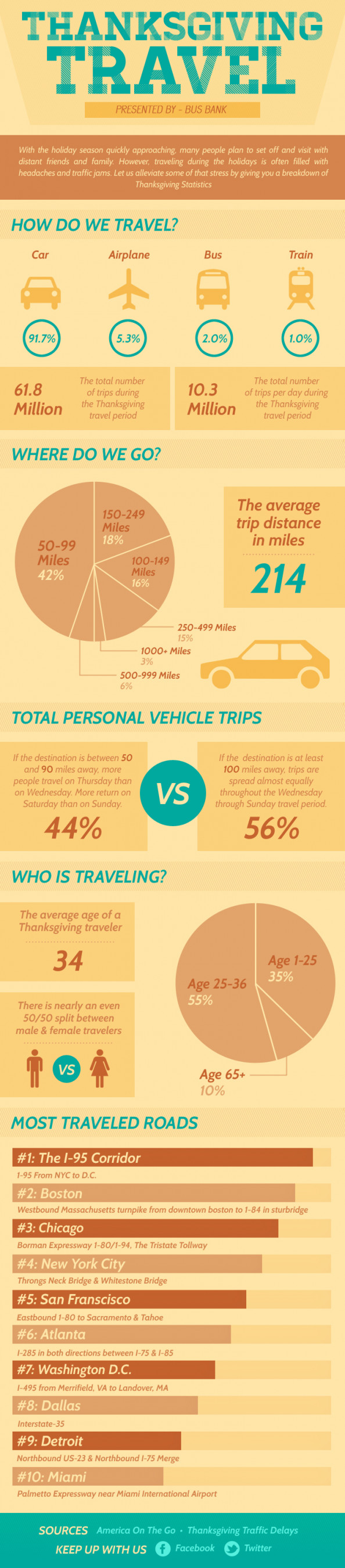 ThanksGiving Travel  Infographic