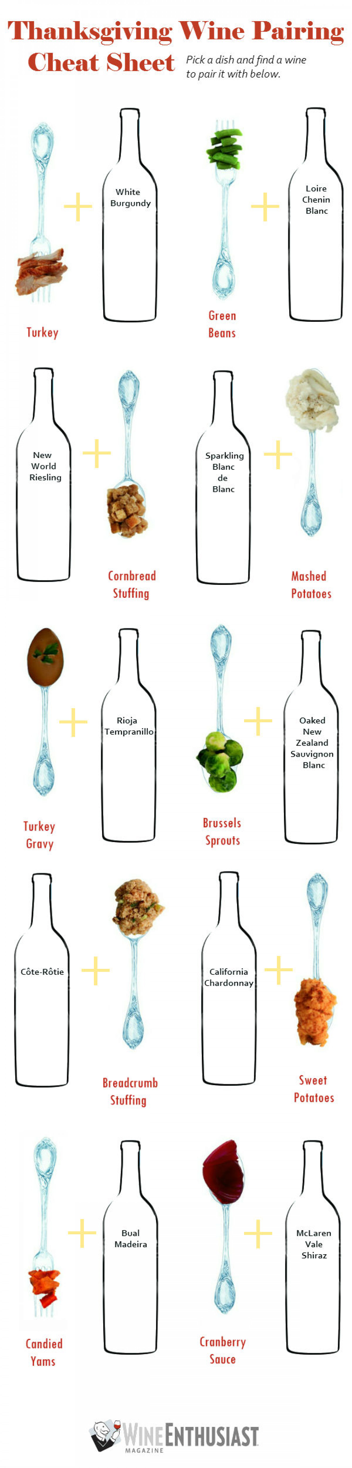Thanksgiving Wine Pairing Cheat Sheet Infographic