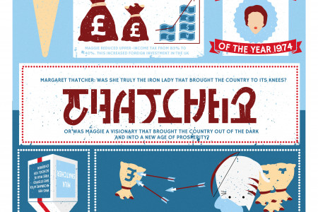 Thatcher - Good or Evil? Infographic