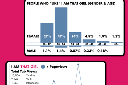 #ThatGirlRocks by I AM THAT GIRL Infographic