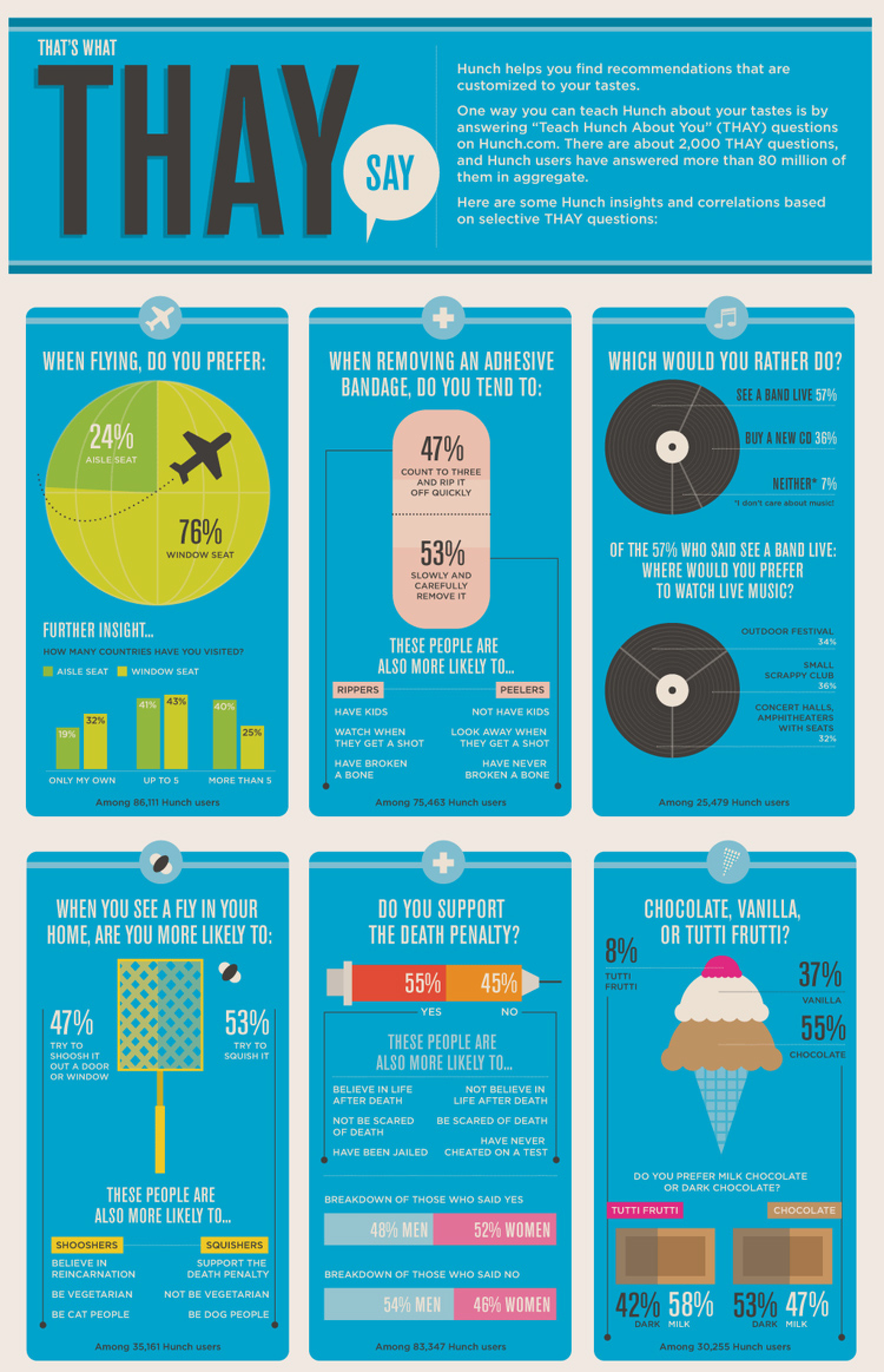 That's What THAY Say Infographic
