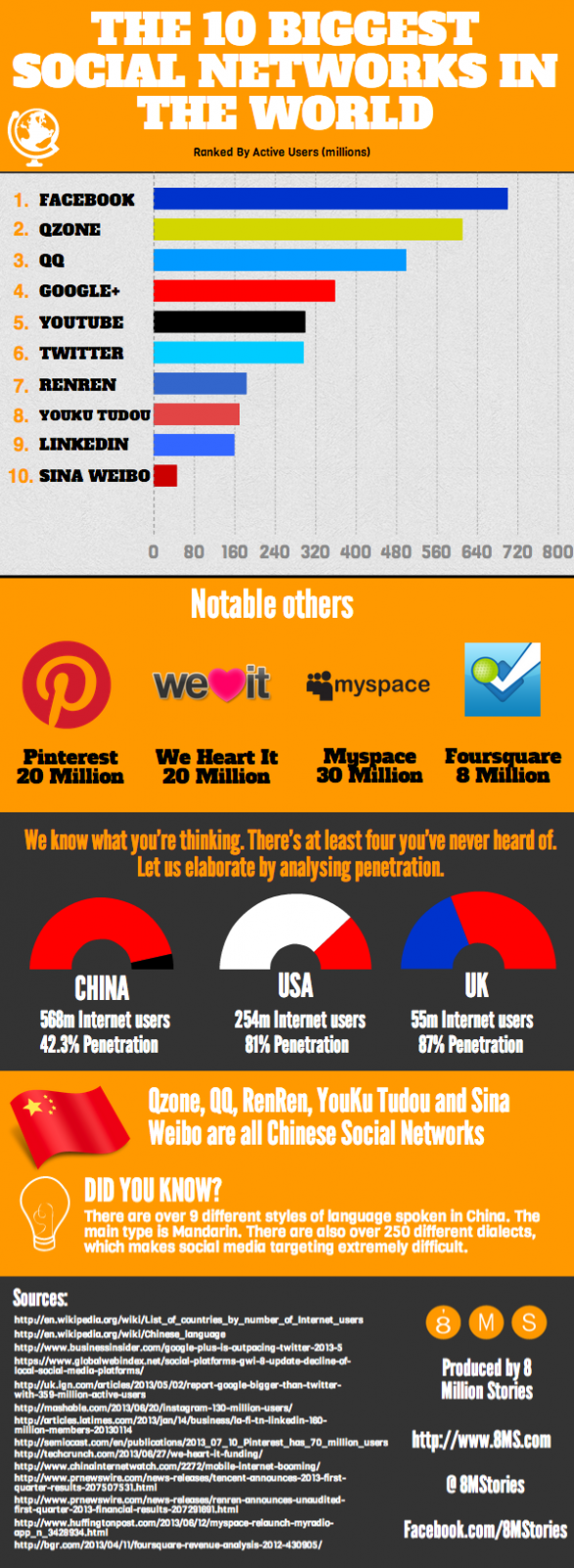The 10 Biggest Social Networks In The World