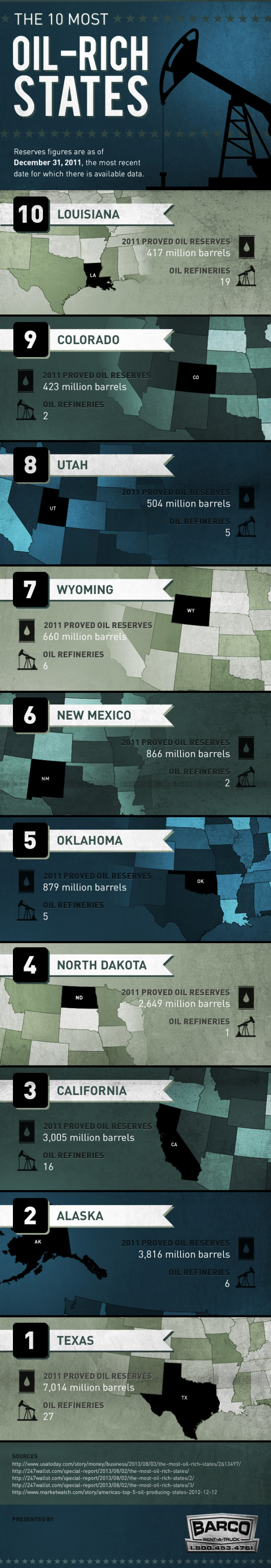 The 10 Most Oil-Rich States