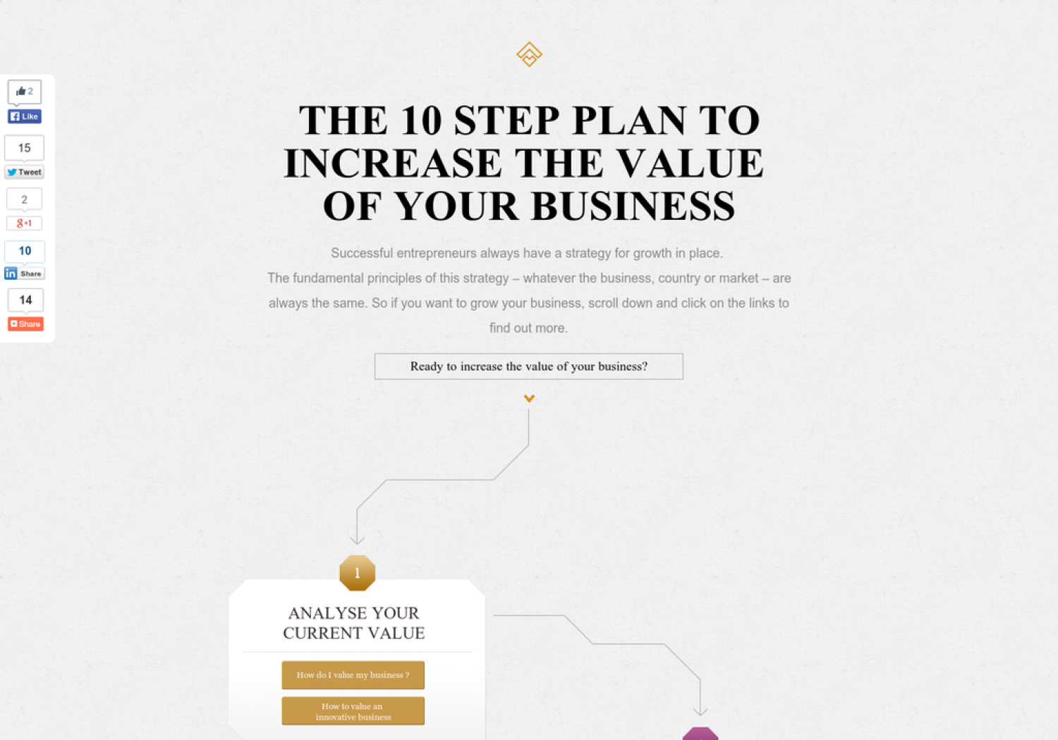 The 10 Step Plan To Increase The Value Of Your Business Infographic