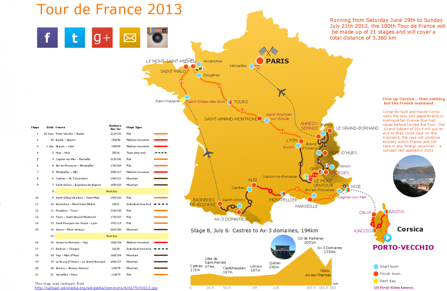 The 100th Tour de France 2013 Infographic