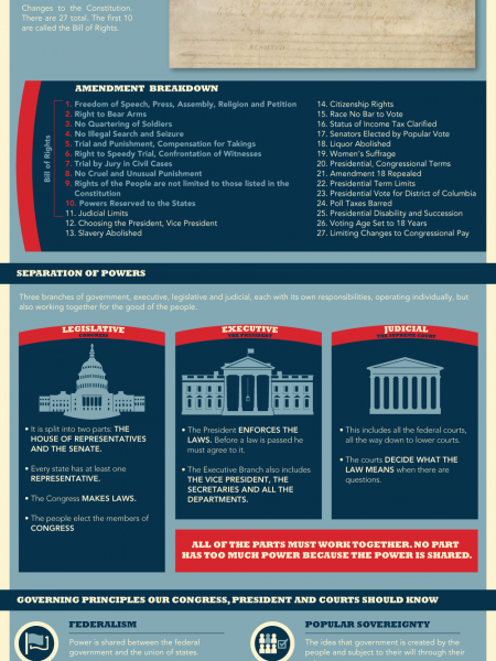 The 10-Minute Guide To The U.S. Constitution Infographic