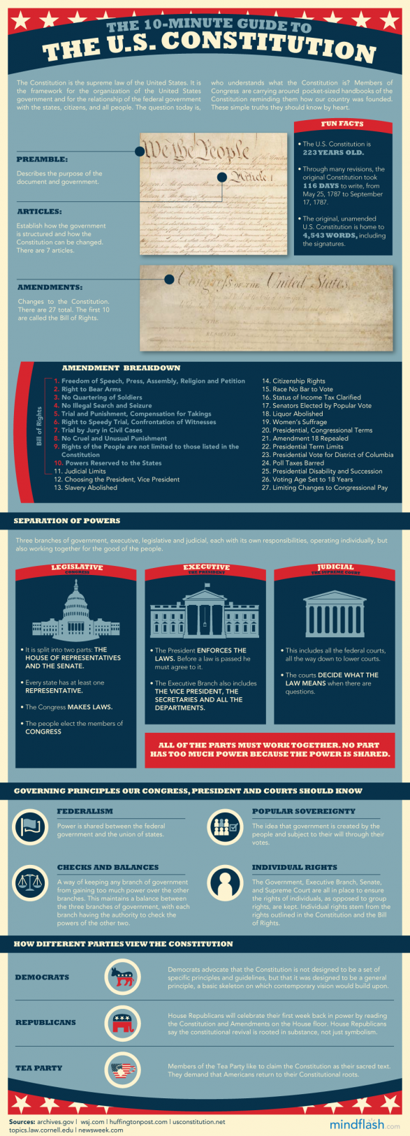 The 10-Minute Guide To The U.S. Constitution