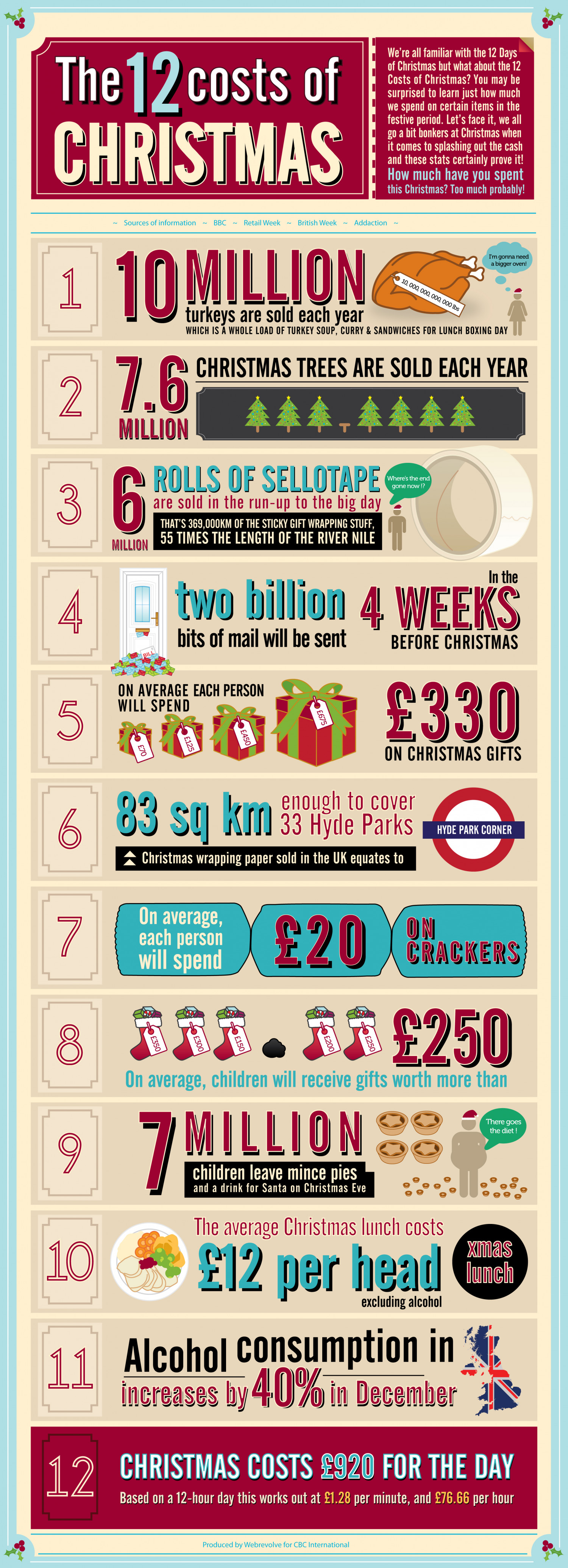 The 12 Costs of Christmas! Infographic