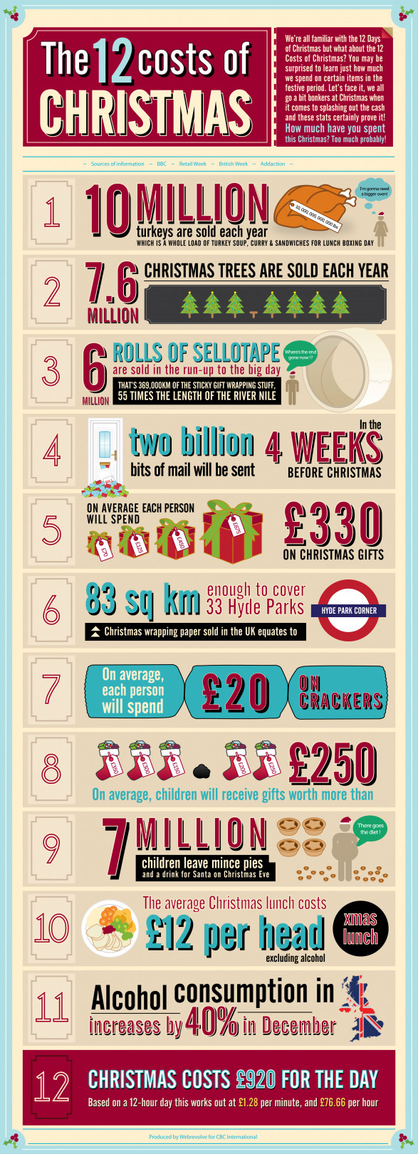 The 12 Costs of Christmas!