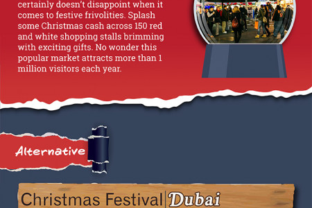 The 12 Markets of Christmas Infographic