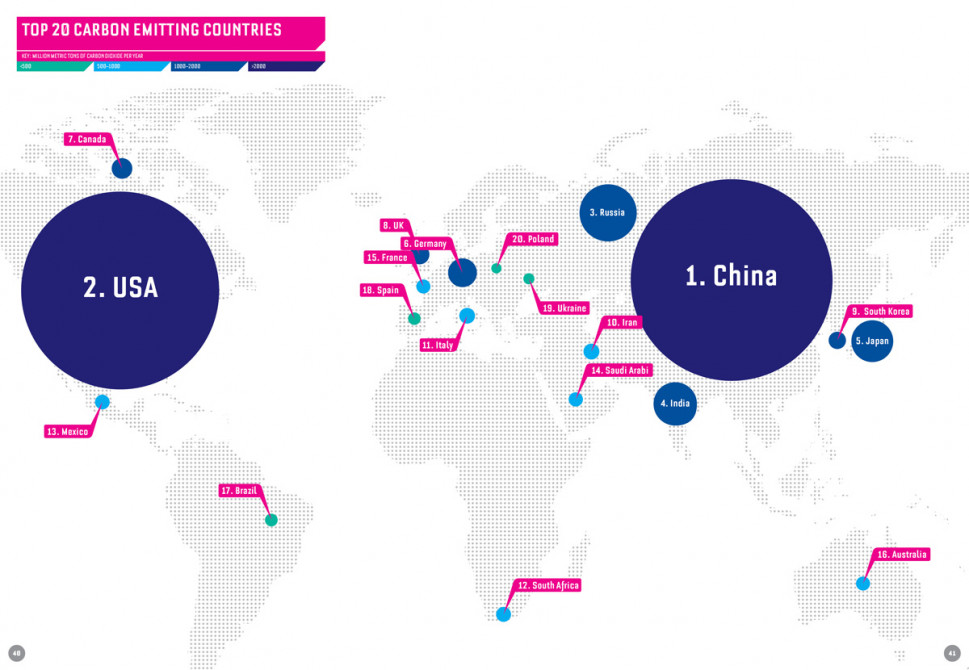 The 20 Carbon Emitting Countries  Infographic