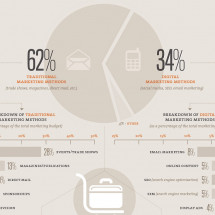 The 2011 B2B Marketing Guide Infographic