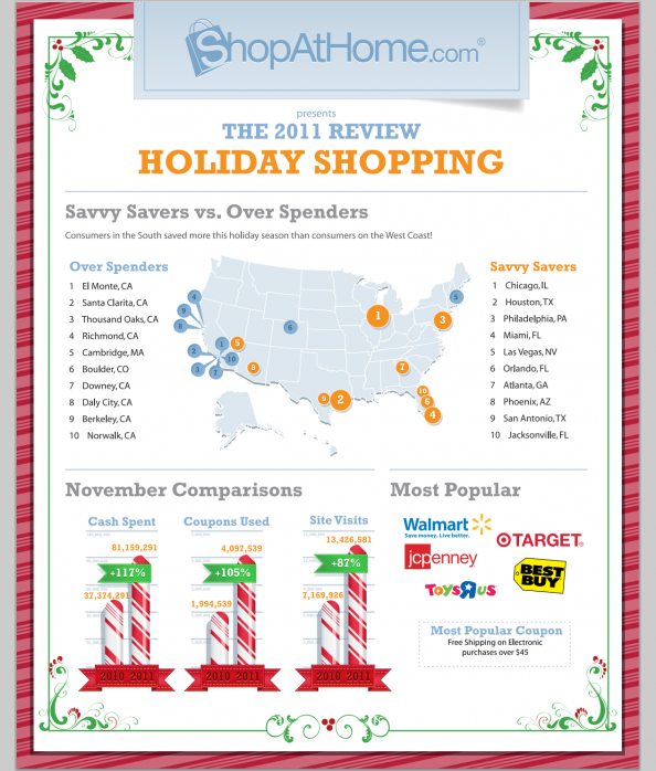 The 2011 Review - Holiday Shopping Infographic