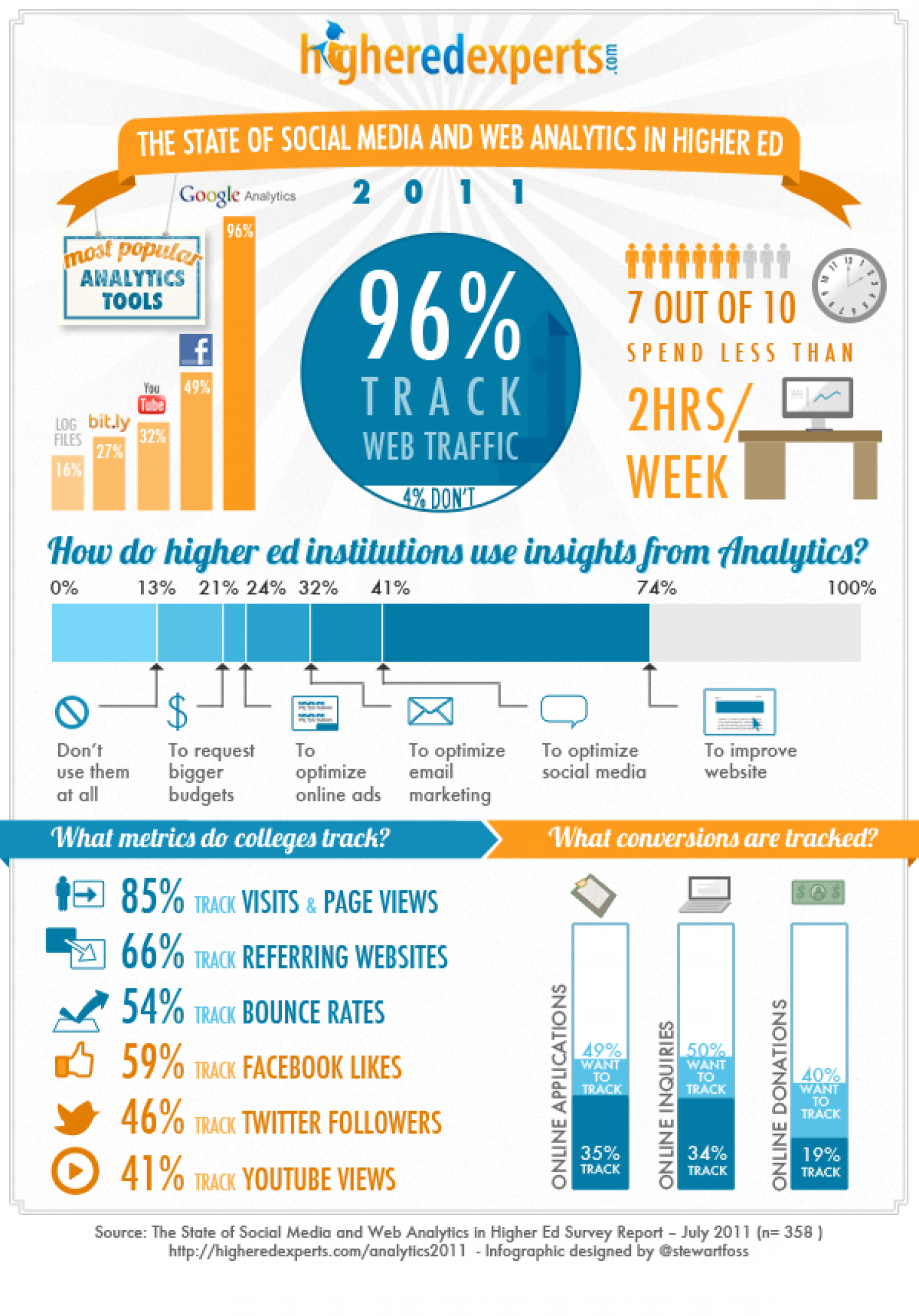 The 2011 State of Social Media and Web Analytics in Higher Education  Infographic