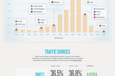 The 2011 Web Analytics Review Infographic
